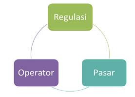 Gambar 1.2. Regulator-Operator-Pasar.