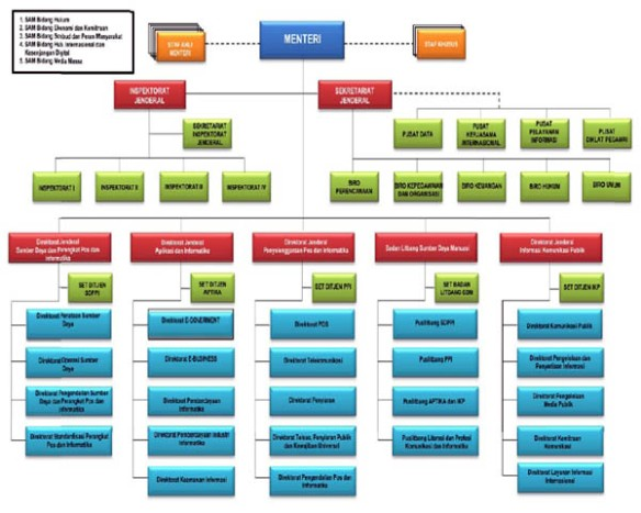 Gambar 2.3. Struktur Organisasi Kominfo.