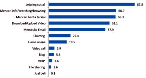 Gambar 2.7. Tujuan Mengakses Internet.