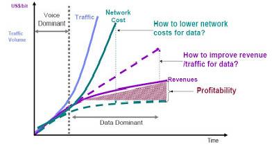 Gambar 3.1. Pertumbuhan Pendapatan Vs. Pertumbuhan Trafik dan Pengeluaran.
