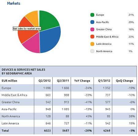 Gambar 1.2 Market Share Nokia