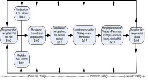 Gambar 2.2 Model Manajemen Strategis Komprehensif