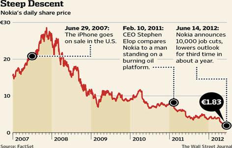 Gambar 3.1 Turunnya Harga Saham Nokia
