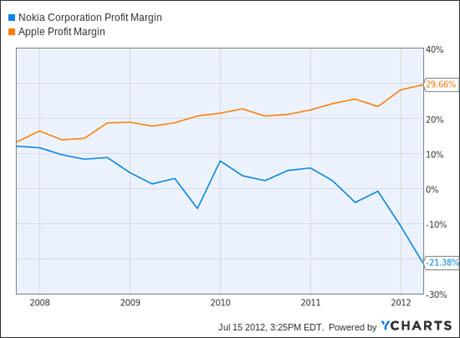 Gambar 3.3 Nokia Profit Margin dan Apple Profit Margin.