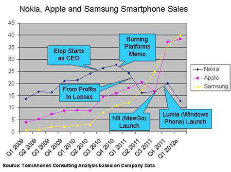 Gambar 3.4 Penjualan Nokia, Samsung dan Apple.