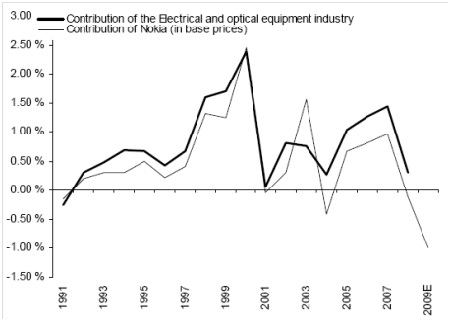 Gambar 2. Kontribusi Nokia & industri elektronika terhadap GDP Finlandia