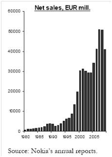 Gambar 3. Grafik Penjualan Nokia 1980-2006