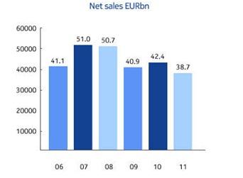 Gambar 4. Grafik Penjualan Nokia 2006-2011