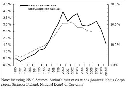 Gambar 5. Nokia/GDP & Nokia/Exports