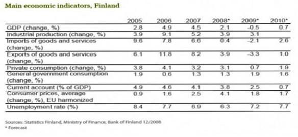 Tabel 3.1 Indikator Utama Finlandia.