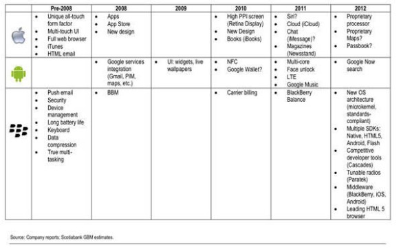 Tabel 3.3 Inovasi RIM.
