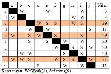 Tabel 4.1 Matriks Hubungan.
