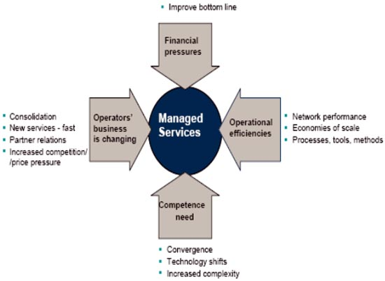 Managed Service 1